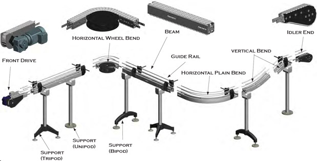 Stainless Table Top Conveyor - Intercon Material Handling